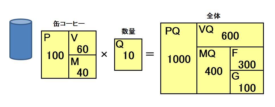 MQ基本図