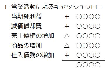 キャッシュフロー計算書はなぜ分かりにくいのか?(間接法2)