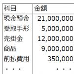 会計公準(貨幣評価の公準)