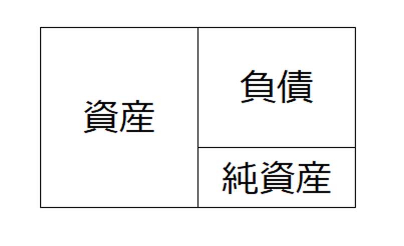 貸借対照表(バランスシート)の資産の部に表示されている金額は?