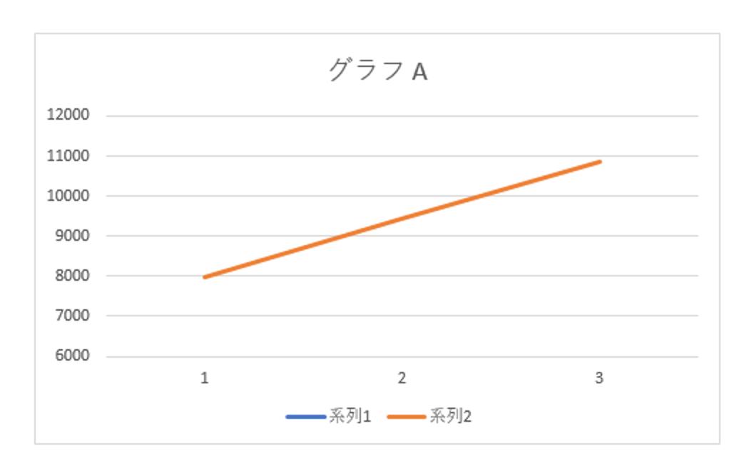 グラフは見やすいが、その作られ方は気にしておこう