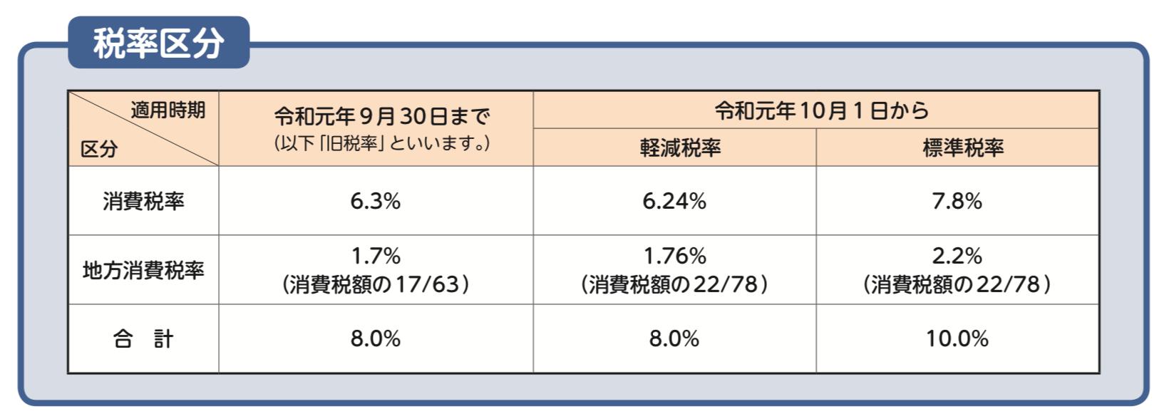 似て非なる8%と8%(旧と軽)