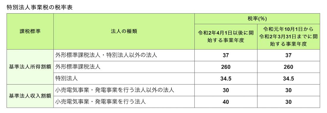 特別法人事業税(令和元年9月以後決算法人の中間申告は要注意)